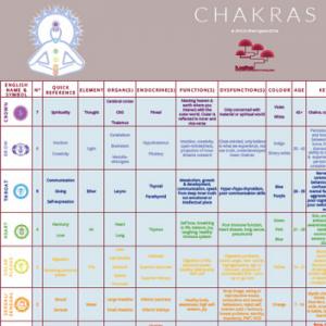 Wall chart - Chakras order online