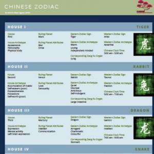 Wall chart - Chinese zodiac - order online