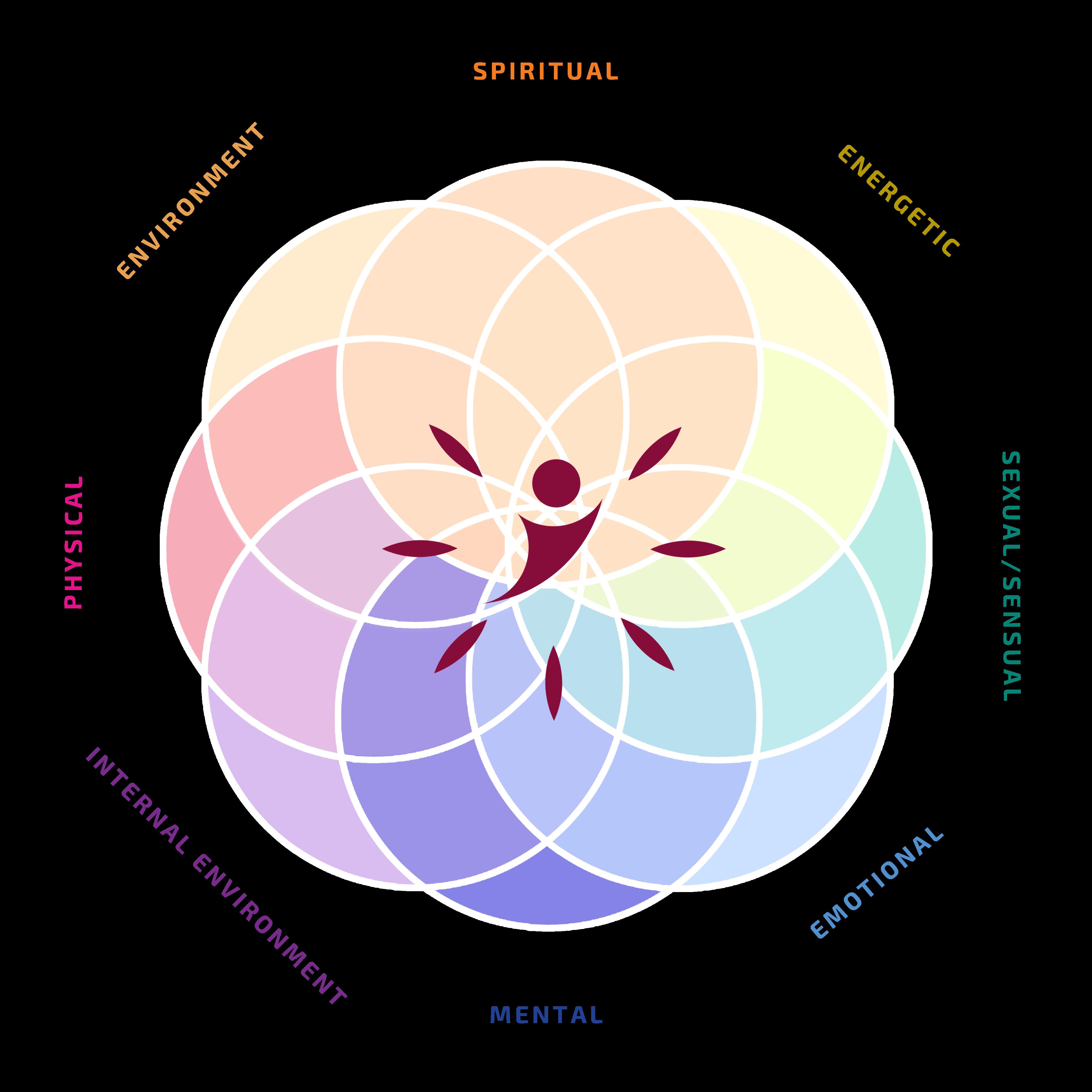 Mind body spirit- Copyright Flametree personal development and healing system